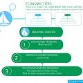 10A-Economic hierarchy